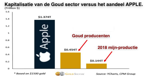 markt-kap goud vs apple.png